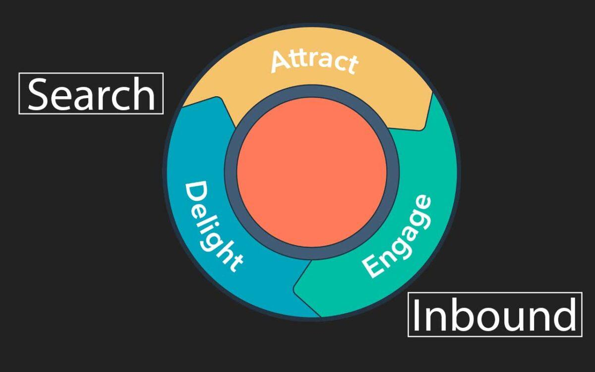 How to Dominate Local Search with Inbound Marketing
